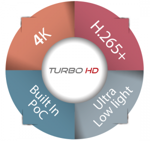 Hikvision Turbo HD 4.0 Features
